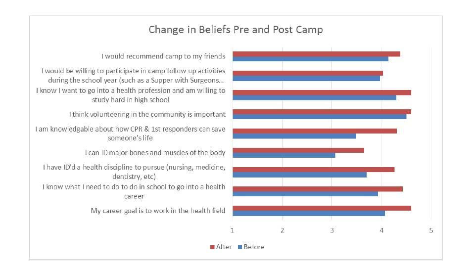 camp-survey