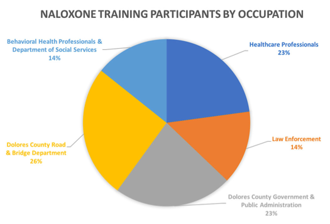 naloxone-graph