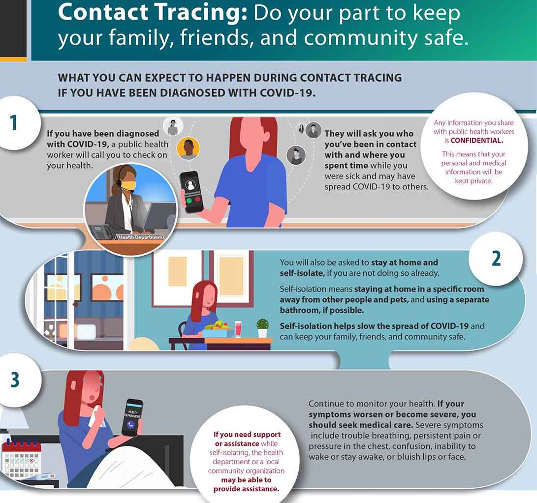 Contact Tracing Infographic